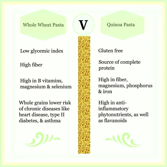 Pasta Face-Off! Quinoa vs Whole Wheat